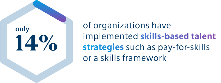 Only 14% of organizations have implemented skills-based talent strategies such as pay-for-skills or a skills framework